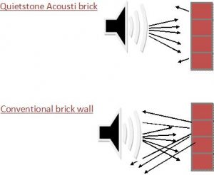 Diagram acoustic brick wall