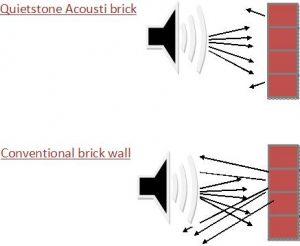Diagram acoustic brick wall
